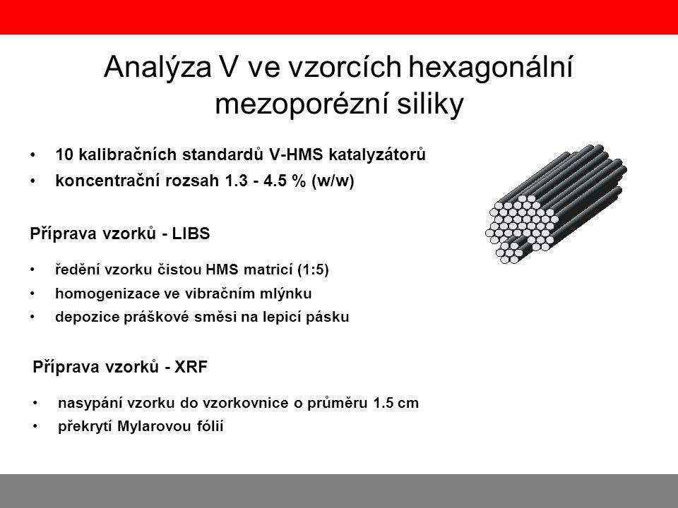 Analýza V ve vzorcích hexagonální mezoporézní siliky •10 kalibračních standardů V-HMS katalyzátorů •koncentrační rozsah 1.3 - 4.5 % (w/w) Příprava vzo