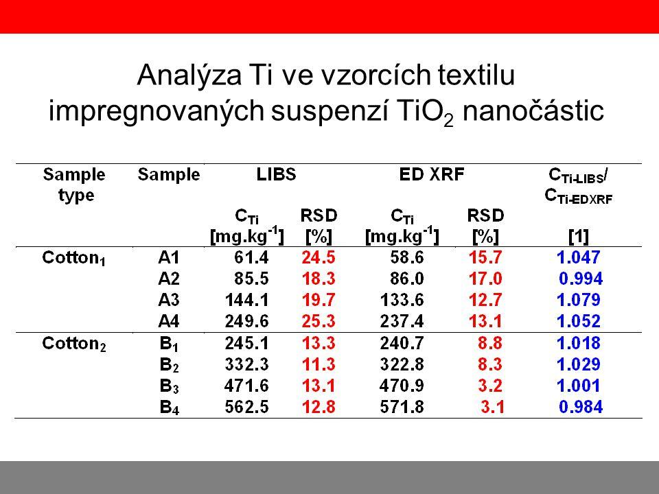 Analýza Ti ve vzorcích textilu impregnovaných suspenzí TiO 2 nanočástic