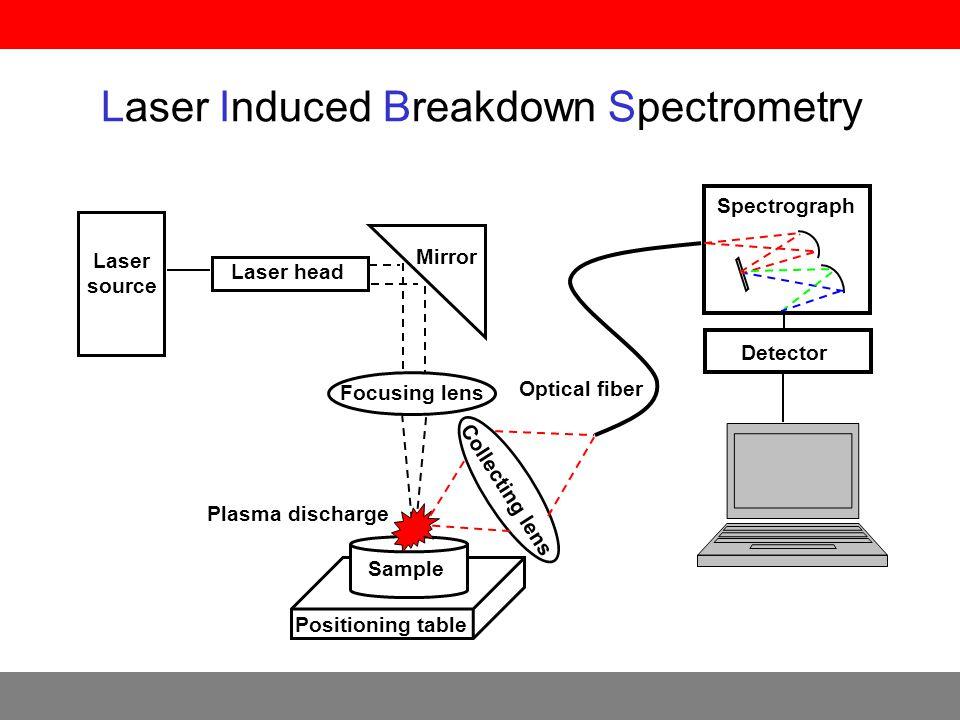 LIBS spektrometr LEA S500 (Solar TII, Bělorusko) •Q-switched Nd:YAG laser 1064 nm –kolineární dvou-pulzní –délka pulzu 10 ns –zpoždění mezi pulzy 0 – 20 µs –energie pulzu 80 – 150 mJ •spektrograf Czerny – Turner –ohnisková vzdálenost 500 mm –mřížka 1800 vrypů.mm -1 –rozsah vlnových délek 170 – 800 nm –reciproká disperse 1 nm.mm -1 –rozlišení 0.028 nm –analytické okno 30 nm •CCD kamera –back thinned –front illuminated –2048×14 pixels