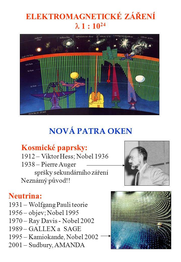 ELEKTROMAGNETICKÉ ZÁŘENÍ  1 : 10 24 NOVÁ PATRA OKEN Kosmické paprsky: 1912 – Viktor Hess; Nobel 1936 1938 – Pierre Auger spršky sekundárního záření Neznámý původ!.