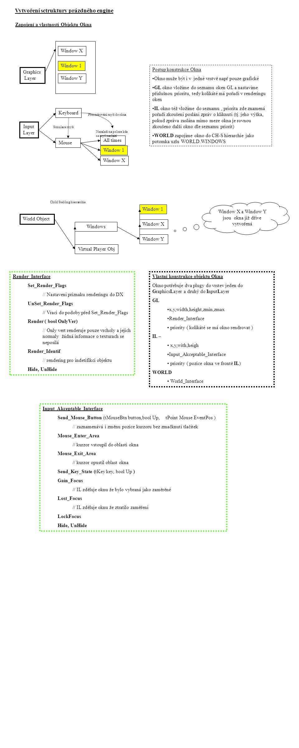 Graphics Layer Input Layer Keyboard Mouse All times Nezaleží na poloze kde se myš nachází Simulace myši Přesměrování myši do okna Window 1 Vlastní konstrukce objektu Okna Okno potřebuje dva plugy do vrstev jeden do GraphicsLayer a druhý do InputLayer GL •x,y,width,height,zmin,zmax •Render_Interface • priority ( kolikáté se má okno rendrovat ) IL – • x,y,with,heigh •Input_Akceptable_Interface • priority ( pozice okna ve frontě IL) WORLD • World_Interface Render_Interface Set_Render_Flags // Nastavení priznaku renderingu do DX UnSet_Render_Flags // Vraci do podoby před Set_Render_Flags Render ( bool OnlyVer) // Only vert renderuje pouze vrcholy a jejich normaly žádná informace o texturach se neposilá Render_Identif // rendering pro indetifikci objektu Hide, UnHide Input_Akceptable_Interface Send_Mouse_Button (tMouseBtn button,bool Up, tPoint Mouse EventPos ) // zaznamenává i změnu pozice kurzoru bez zmačknutí tlačítek Mouse_Enter_Area // kurzor vstoupil do oblasti okna Mouse_Exit_Area // kurzor opustil oblast okna Send_Key_State (tKey key, bool Up ) Gain_Focus // IL zděluje oknu že bylo vybraná jako zaměrěné Lost_Focus // IL zděluje oknu že ztratilo zaměření LockFocus Hide, UnHide Postup konstrukce Okna •Okno muže být i v jedné vrstvě např pouze grafické •GL okno vložíme do seznamu oken GL a nastavíme příslušnou prioritu, tedy kolikáté má pořadí v renderingu oken •IL okno též vložíme do seznamu, priorita zde znamená pořadí zkoušení poslání zpráv o kliknutí (tj.