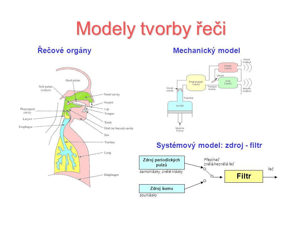 Modely tvorby řeči Řečové orgányMechanický model Systémový model: zdroj - filtr Filtr Zdroj periodických pulzů Zdroj šumu Přepínač znělá/neznělá řeč s