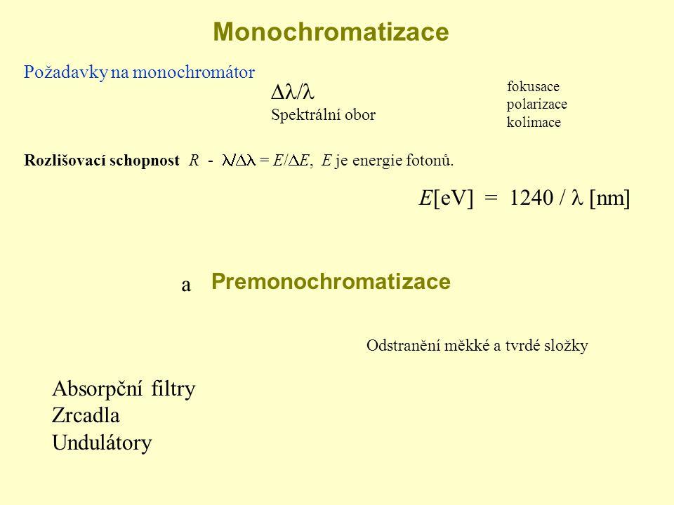 Monochromatizace Požadavky na monochromátor  Spektrální obor fokusace polarizace kolimace Premonochromatizace Absorpční filtry Zrcadla Undulátory