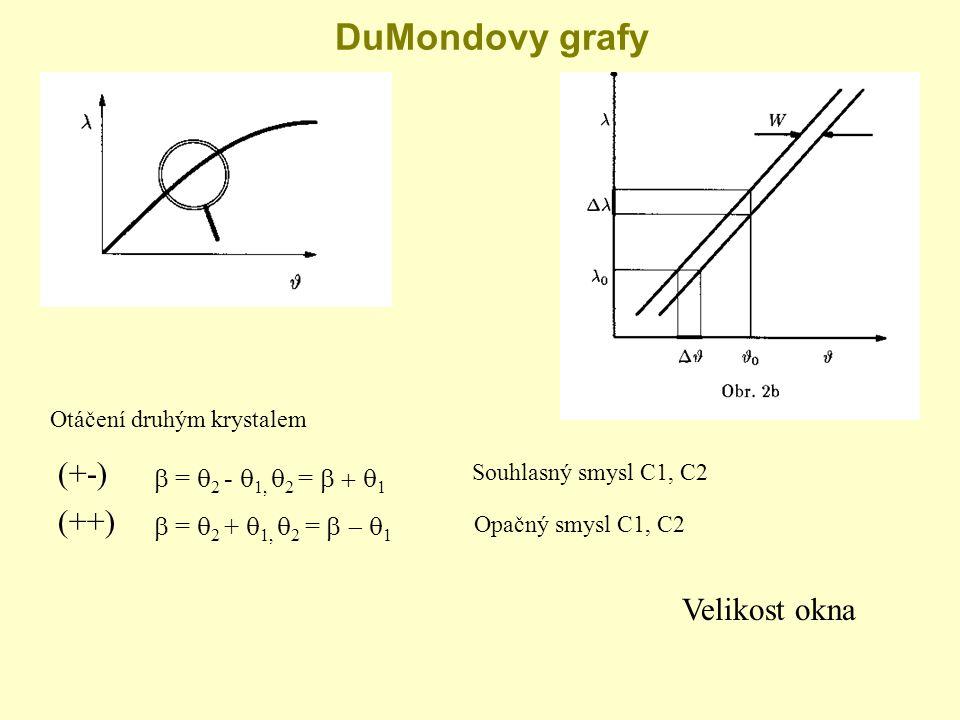 DuMondovy grafy (+-) Otáčení druhým krystalem  =  2 -  1,  2 =  1 (++)  =  2 +  1,  2 =  1 Souhlasný smysl C1, C2 Opačný smysl C1, C