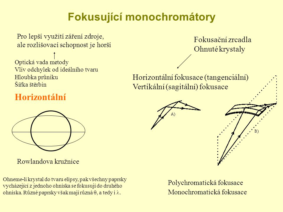 Fokusující monochromátory Pro lepší využití záření zdroje, ale rozlišovací schopnost je horší Fokusační zrcadla Ohnuté krystaly Optická vada metody Vl