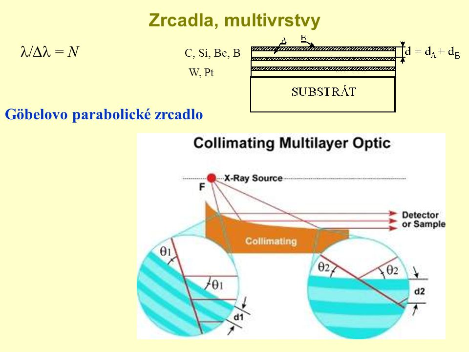 Zrcadla, multivrstvy Göbelovo parabolické zrcadlo  = N C, Si, Be, B W, Pt