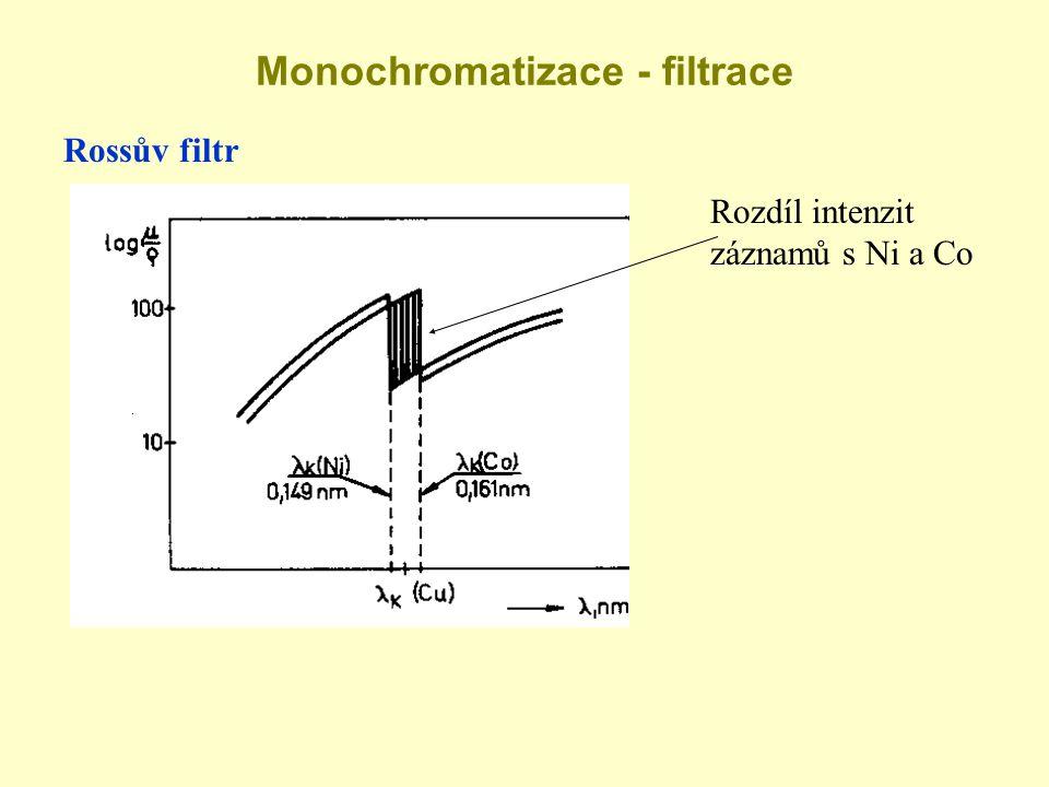 Monochromatizace - filtrace Rossův filtr Rozdíl intenzit záznamů s Ni a Co