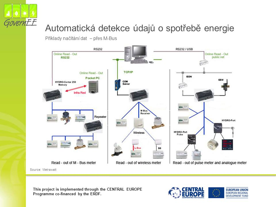 This project is implemented through the CENTRAL EUROPE Programme co-financed by the ERDF. Automatická detekce údajů o spotřebě energie Source: Metrawa