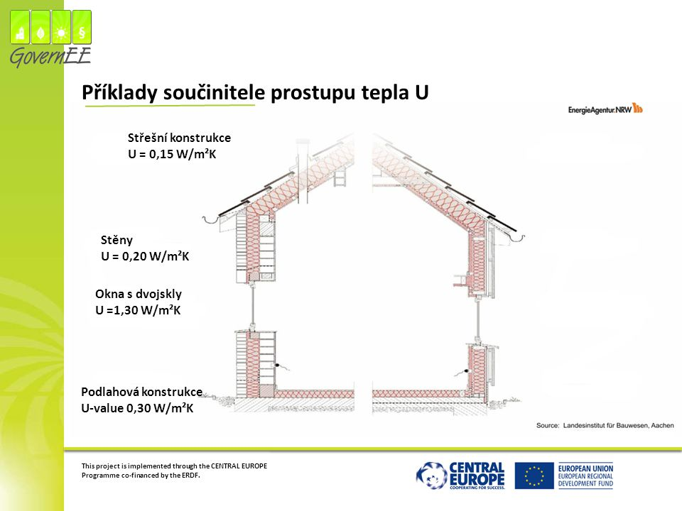 This project is implemented through the CENTRAL EUROPE Programme co-financed by the ERDF. Příklady součinitele prostupu tepla U Střešní konstrukce U =