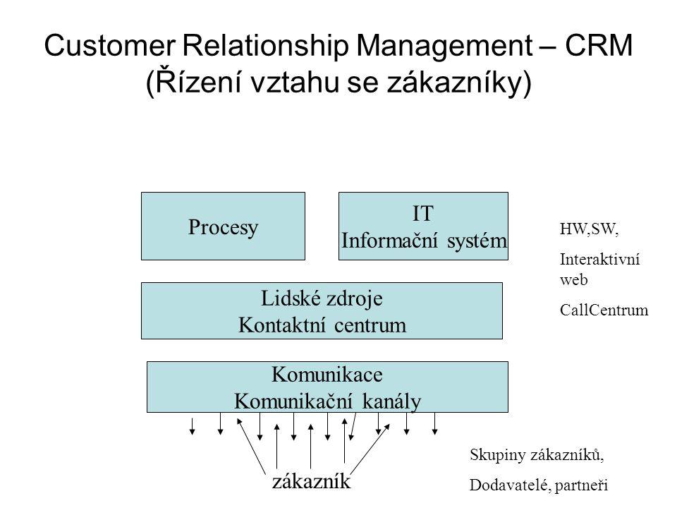 Customer Relationship Management – CRM (Řízení vztahu se zákazníky) Procesy IT Informační systém Lidské zdroje Kontaktní centrum Komunikace Komunikační kanály zákazník HW,SW, Interaktivní web CallCentrum Skupiny zákazníků, Dodavatelé, partneři