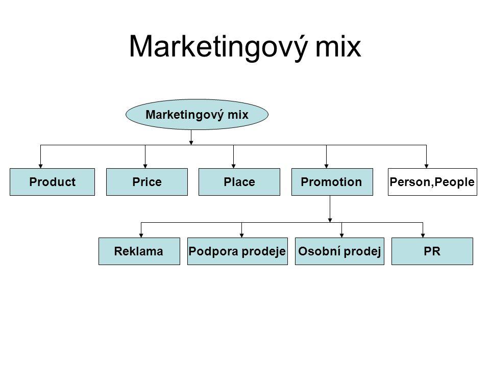 Customer Relationship Management – CRM (Řízení vztahu se zákazníky) •Strategie, přístup firmy k zákazníkům •Řízení vztahů s cílem dosažení loajality zákazníka na základě procesních změn firmy (jejich přizpůsobování vyšší spokojenosti zákazníka) vycházející ze znalostí zákaznických preferencí, záměrů a přání.