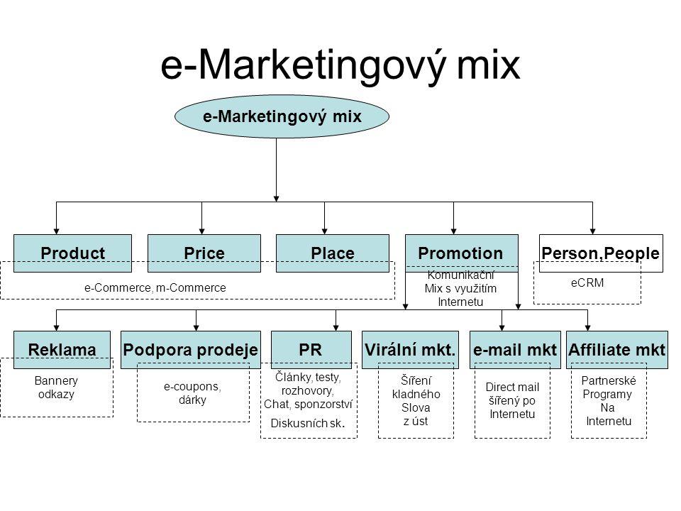 e-Marketingový mix ProductPricePlacePromotionPerson,People ReklamaVirální mkt.Podpora prodeje PR Bannery odkazy Články, testy, rozhovory, Chat, sponzorství Diskusních sk.