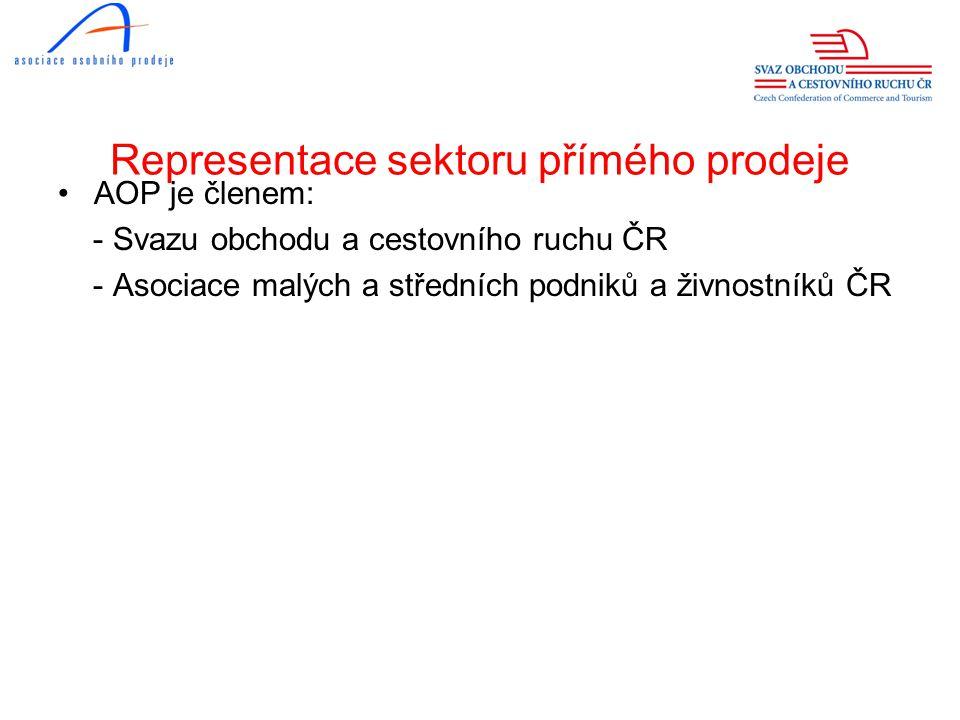 Údaje o přímém prodeji •Česká republika (AOP) obrat členských firem 2011 Kč 4,5 mld.