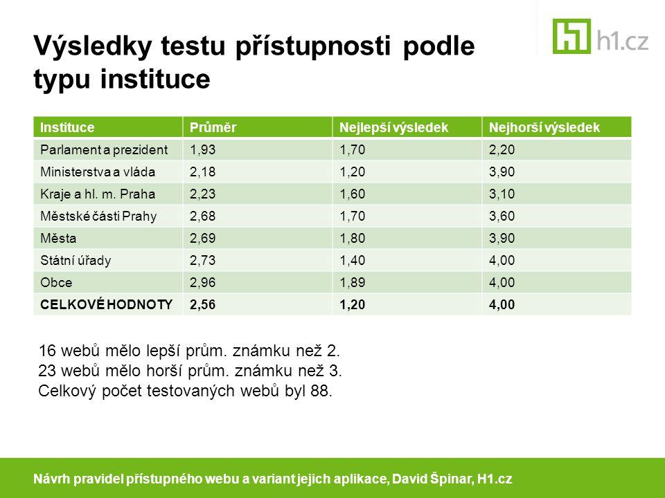 Výsledky testu přístupnosti podle typu instituce InstitucePrůměrNejlepší výsledekNejhorší výsledek Parlament a prezident1,931,702,20 Ministerstva a vláda2,181,203,90 Kraje a hl.