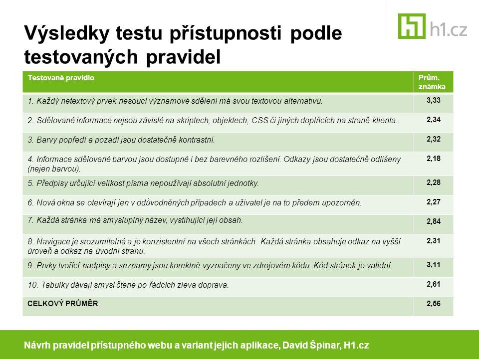 Výsledky testu přístupnosti podle testovaných pravidel Testované pravidloPrům.