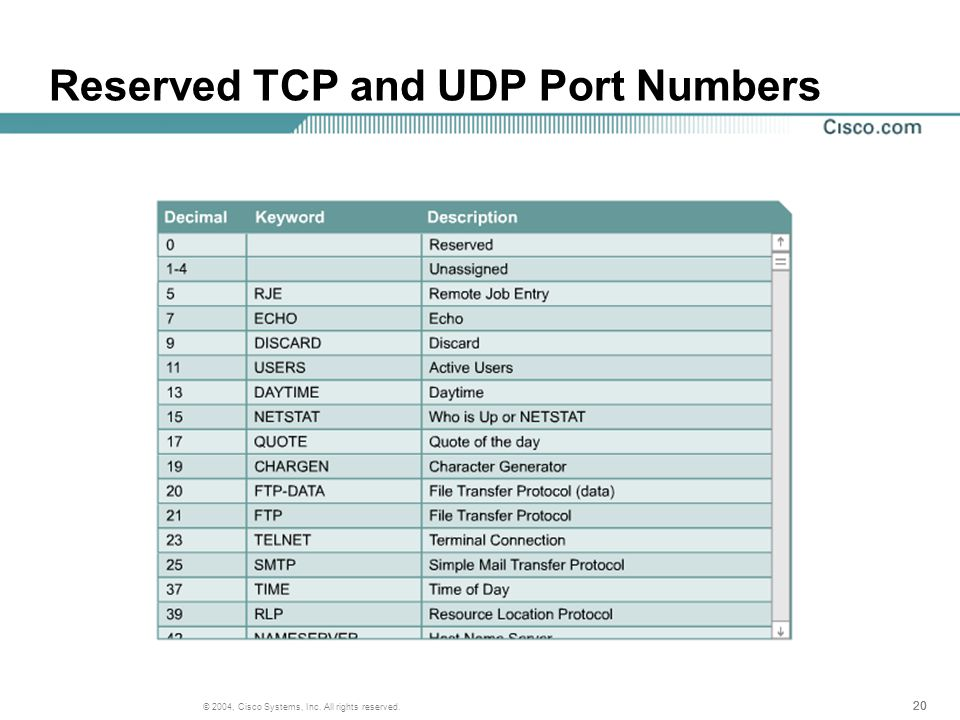 20 © 2004, Cisco Systems, Inc. All rights reserved. Reserved TCP and UDP Port Numbers