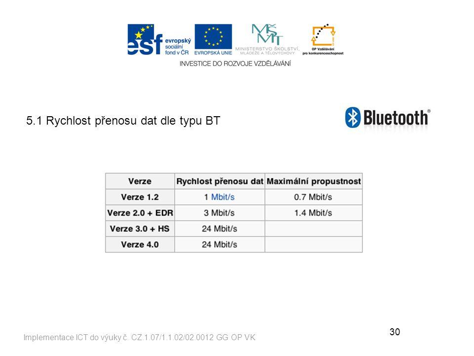 30 Implementace ICT do výuky č.