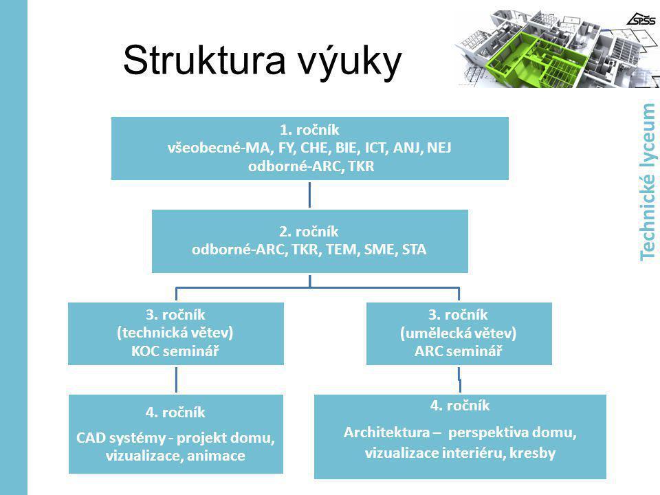Struktura výuky 1. ročník všeobecné-MA, FY, CHE, BIE, ICT, ANJ, NEJ odborné-ARC, TKR 2. ročník odborné-ARC, TKR, TEM, SME, STA 3. ročník (technická vě