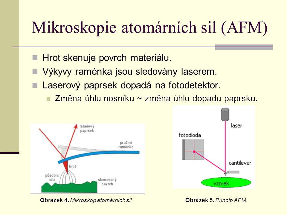 AFM - režimy snímání povrchu  Kontaktní režim: hrot sondy je v kontaktu se vzorkem (dochází k poškození vzorku – třecí síly)  Mód konstantního průhybu pružiny: výška upevněného konce nosníku je konstantní (nerovnosti i několik μm).