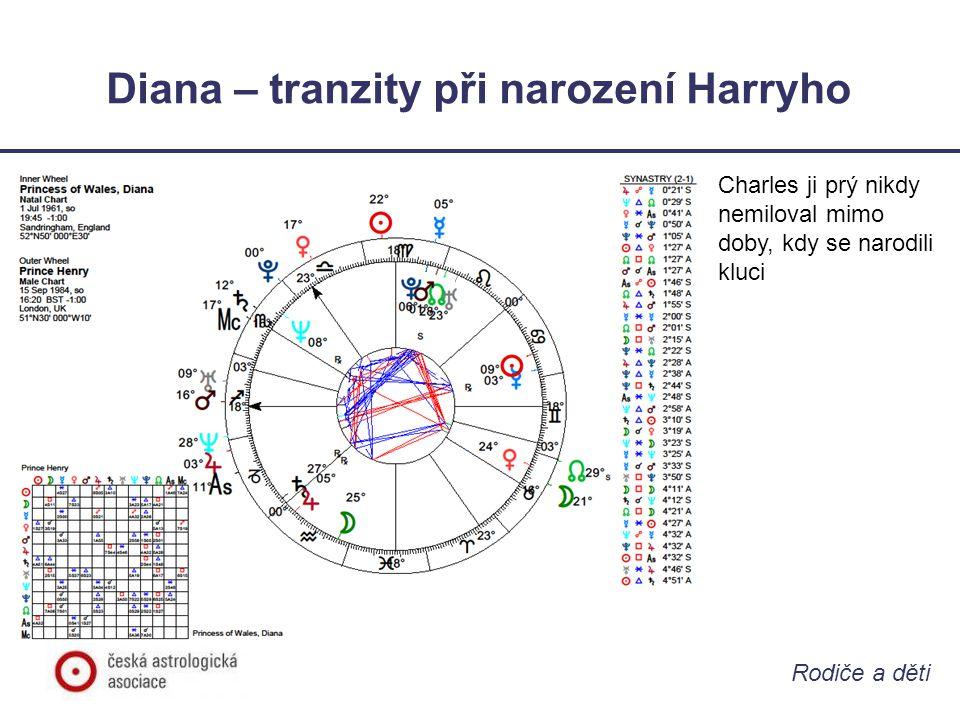 Rodiče a děti Diana – tranzity při narození Harryho • Tranzitní Pluto sextil Mars, vládce IV.