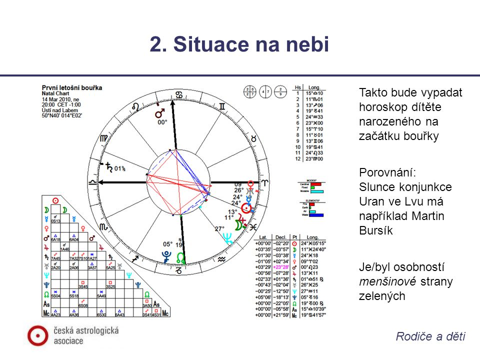 Rodiče a děti 2. Situace na nebi Takto bude vypadat horoskop dítěte narozeného na začátku bouřky Porovnání: Slunce konjunkce Uran ve Lvu má například