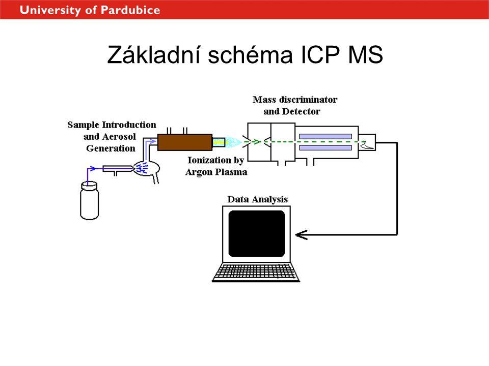 Časová nestabilita toku iontů u ICP – složený (násobný) šum Zdroje šumu • Vlastní fluktuace ICP plazmatu - perioda od desítek do stovek mikrosekund • Fluktuace způsobená vnášením vzorku - fluktuace se projevuje u všech typů vnášení vzorku, liší se ale frekvenční charakteristika a velikost amplitudy