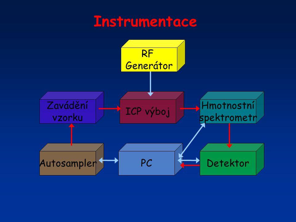 Problémy při spojení s ICP • problémy s formováním iontového svazku • vyřezávání nežádoucích iontů (Ar+) • obrovské nároky na dynamický rozsah – abundance sensitivity a současně velmi vysoká rychlost načítání signálu