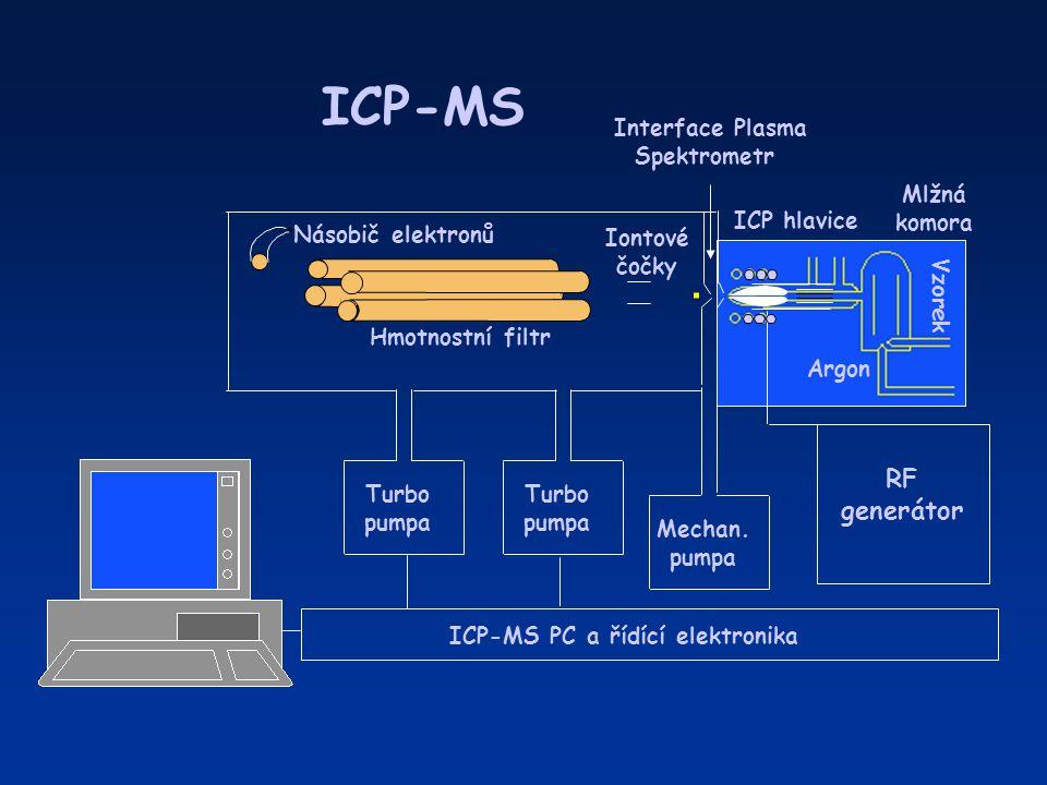 ICP-MS ICP hlavice RF generátor Argon Vzorek Mlžná komora Mechan. pumpa Turbo pumpa Turbo pumpa ICP-MS PC a řídící elektronika Iontové čočky Násobič e
