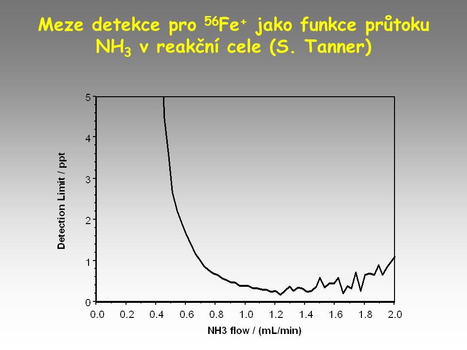 Meze detekce pro 56 Fe + jako funkce průtoku NH 3 v reakční cele (S. Tanner)