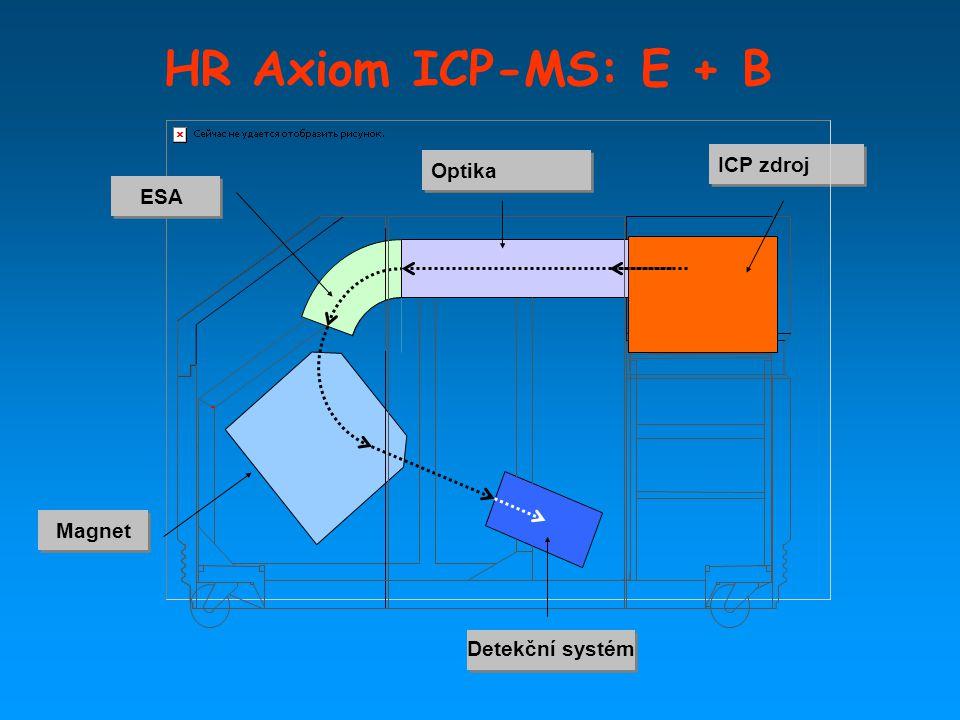 HR Axiom ICP-MS: E + B Detekční systém ICP zdroj Optika ESA Magnet