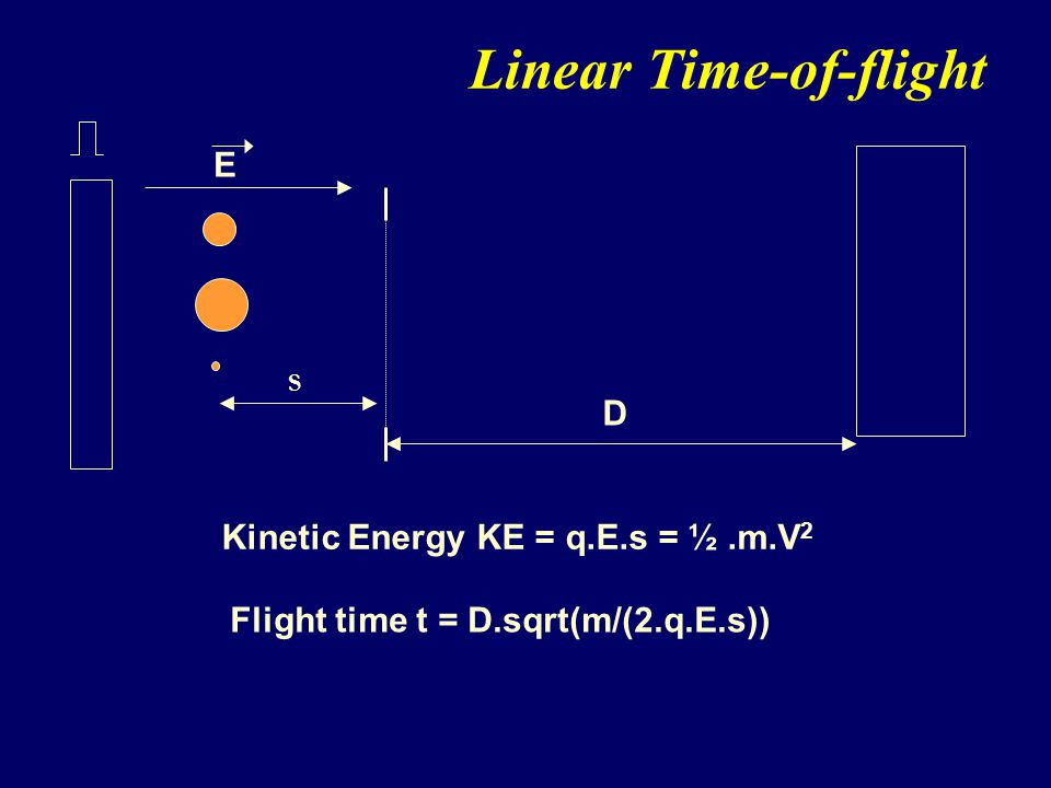 Linear Time-of-flight Kinetic Energy KE = q.E.s = ½.m.V 2 Flight time t = D.sqrt(m/(2.q.E.s)) Ion Detector D Pushout Pulse E S