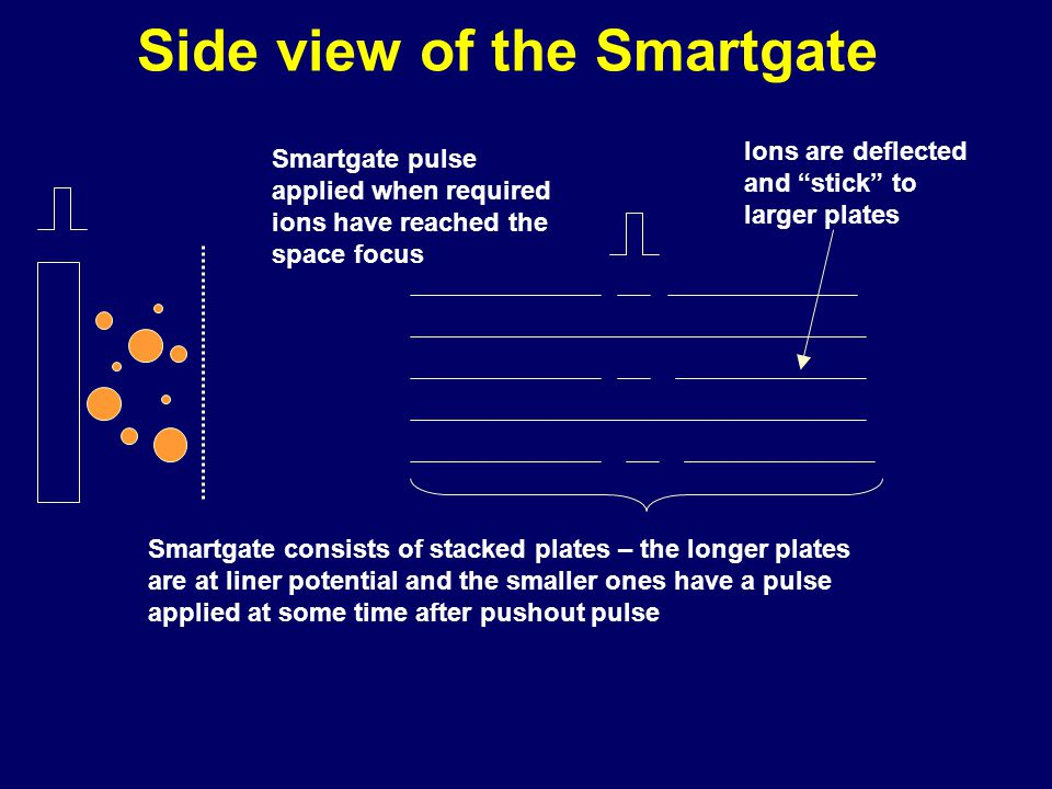 Smartgate consists of stacked plates – the longer plates are at liner potential and the smaller ones have a pulse applied at some time after pushout pulse Side view of the Smartgate Smartgate pulse applied when required ions have reached the space focus Ions are deflected and stick to larger plates
