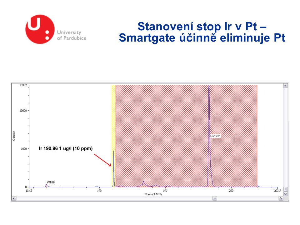 Stanovení stop Ir v Pt – Smartgate účinně eliminuje Pt