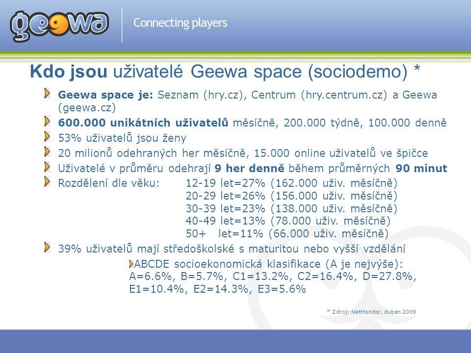 Kdo jsou uživatelé Geewa space (sociodemo) * Geewa space je: Seznam (hry.cz), Centrum (hry.centrum.cz) a Geewa (geewa.cz) 600.000 unikátních uživatelů