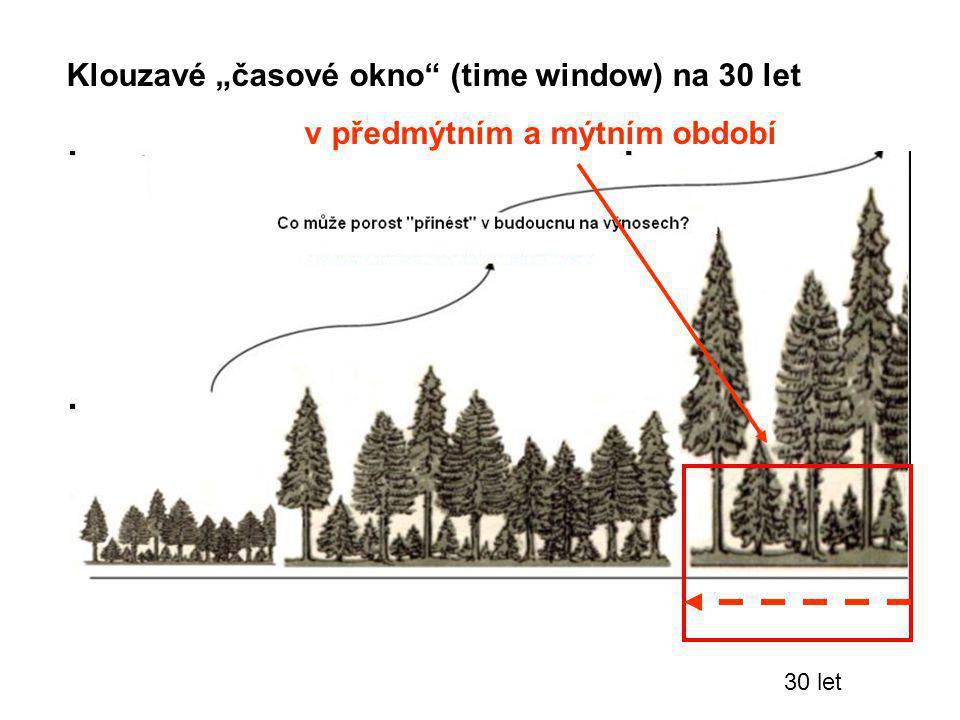 """30 let Klouzavé """"časové okno"""" (time window) na 30 let v předmýtním a mýtním období"""