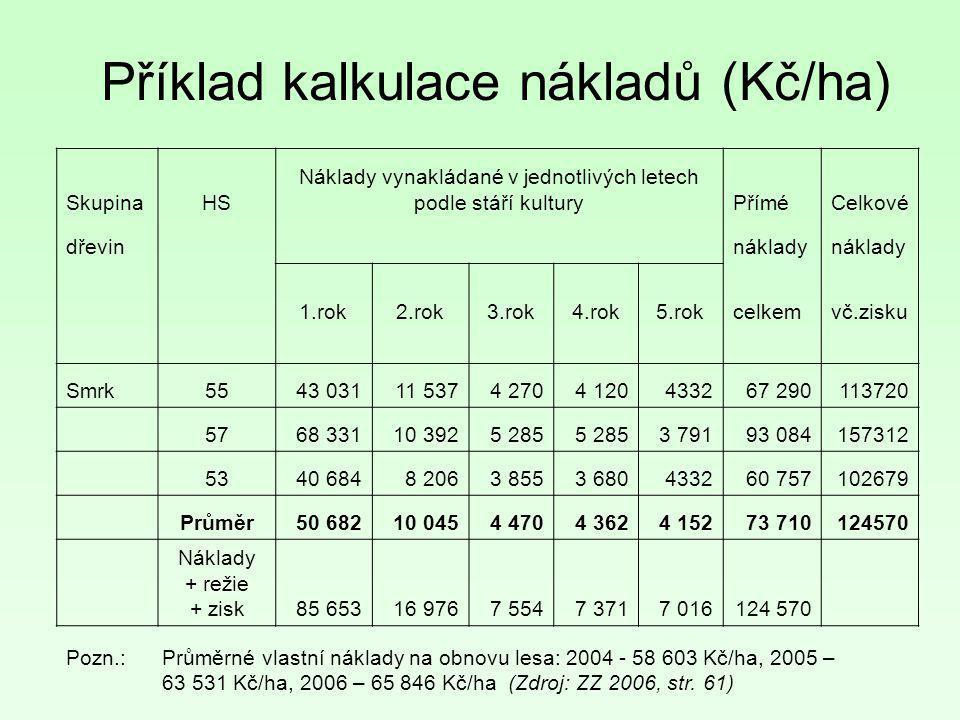 Příklad kalkulace nákladů (Kč/ha) SkupinaHS Náklady vynakládané v jednotlivých letech podle stáří kulturyPříméCelkové dřevin náklady 1.rok2.rok3.rok4.