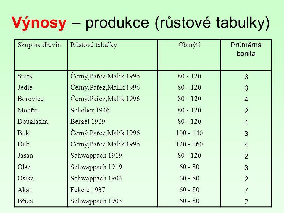 Výnosy – produkce (růstové tabulky) Skupina dřevinRůstové tabulkyObmýtí Průměrná bonita SmrkČerný,Pařez,Malík 199680 - 120 3 JedleČerný,Pařez,Malík 19