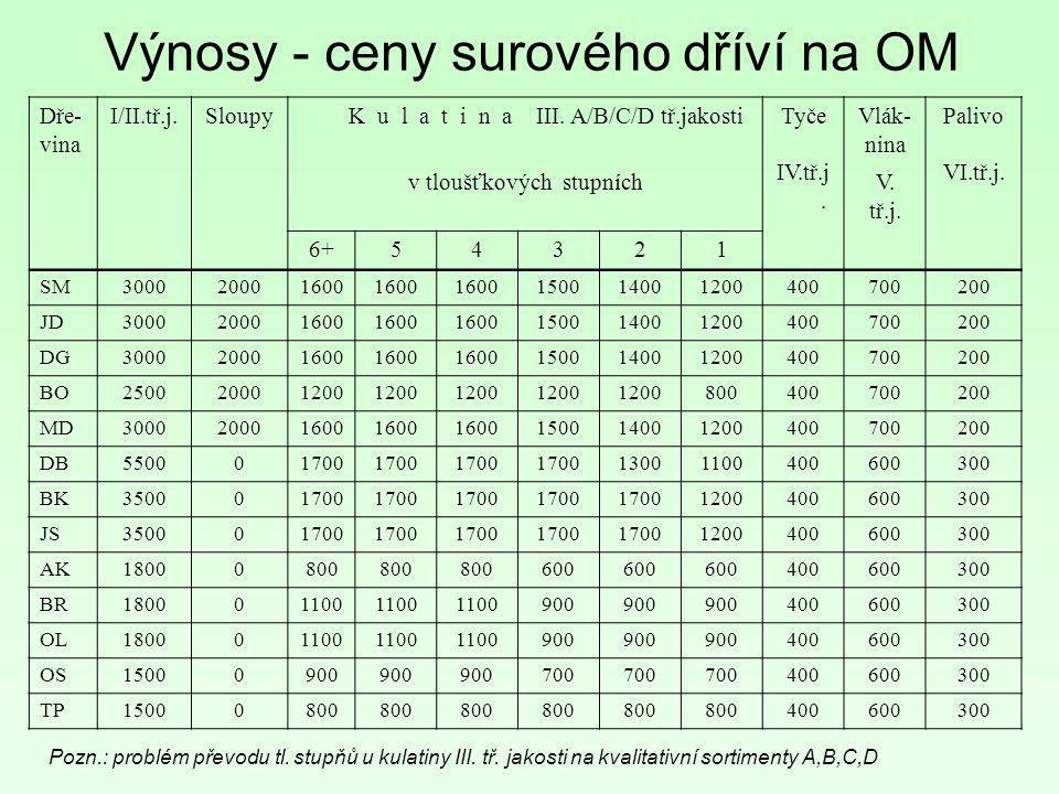 Dře- vina I/II.tř.j. Sloupy K u l a t i n a III. A/B/C/D tř.jakostiTyče IV.tř.j. Vlák- nina Palivo VI.tř.j. v tloušťkových stupníchV. tř.j. 6+54321 SM