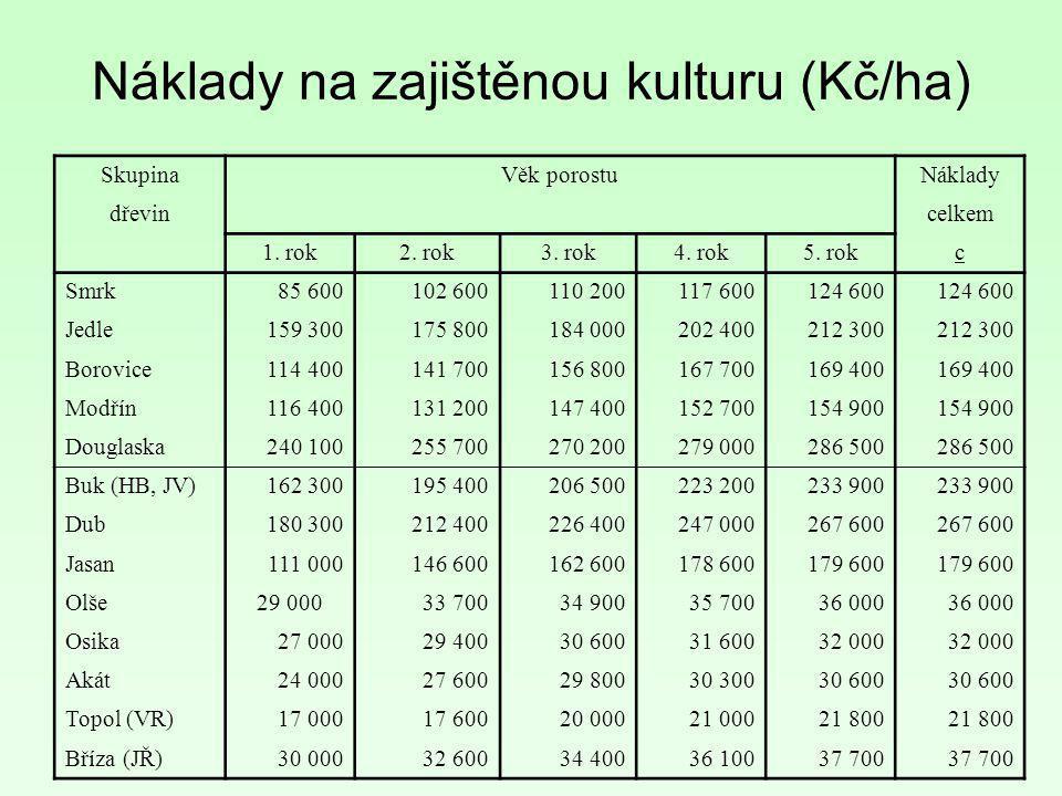 SkupinaVěk porostuNáklady dřevin celkem 1. rok2. rok3. rok4. rok5. rokc Smrk85 600102 600110 200117 600124 600 Jedle159 300175 800184 000202 400212 30