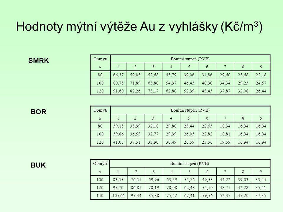 Hodnoty mýtní výtěže Au z vyhlášky (Kč/m 3 ) ObmýtíBonitní stupeň (RVB) u123456789 8066,3759,0552,6845,7939,0634,8629,6025,6822,18 10080,7571,8963,805