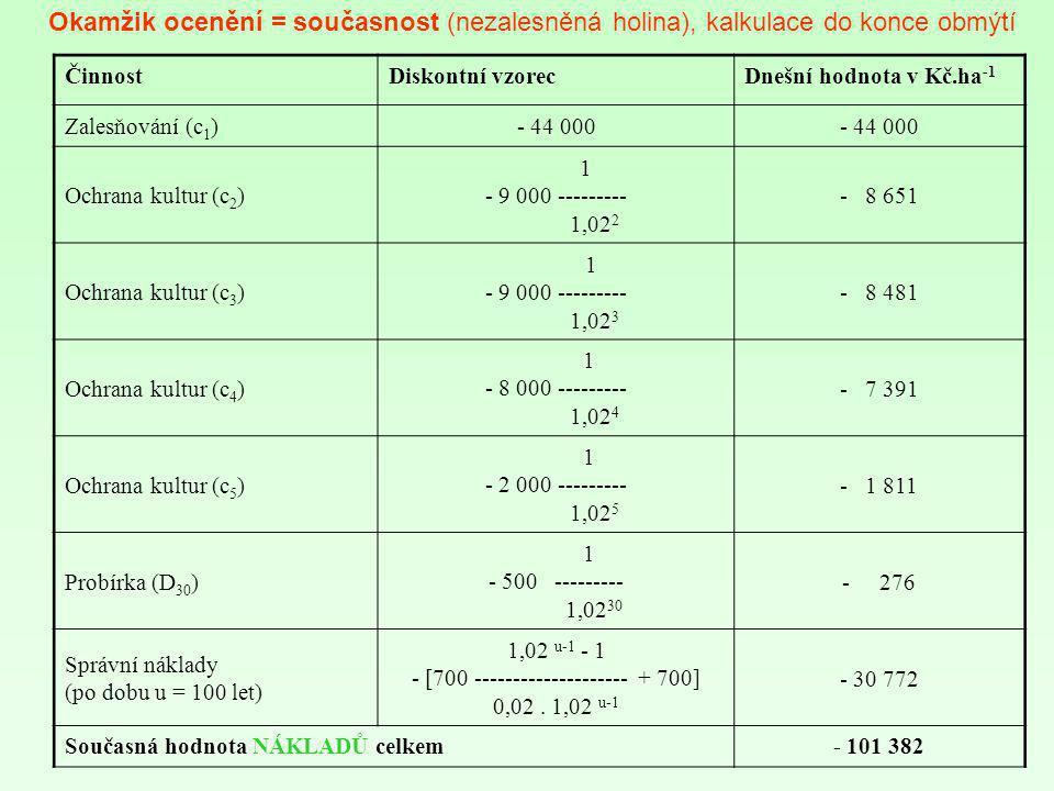 ČinnostDiskontní vzorecDnešní hodnota v Kč.ha -1 Zalesňování (c 1 )- 44 000 Ochrana kultur (c 2 ) 1 - 9 000 --------- 1,02 2 - 8 651 Ochrana kultur (c