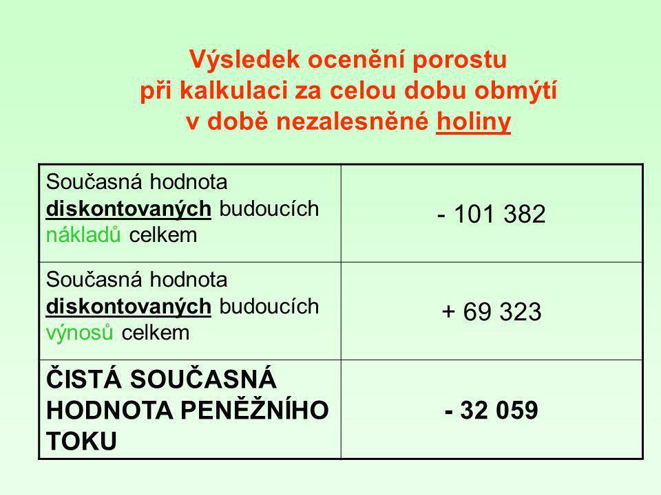 Současná hodnota diskontovaných budoucích nákladů celkem - 101 382 Současná hodnota diskontovaných budoucích výnosů celkem + 69 323 ČISTÁ SOUČASNÁ HOD