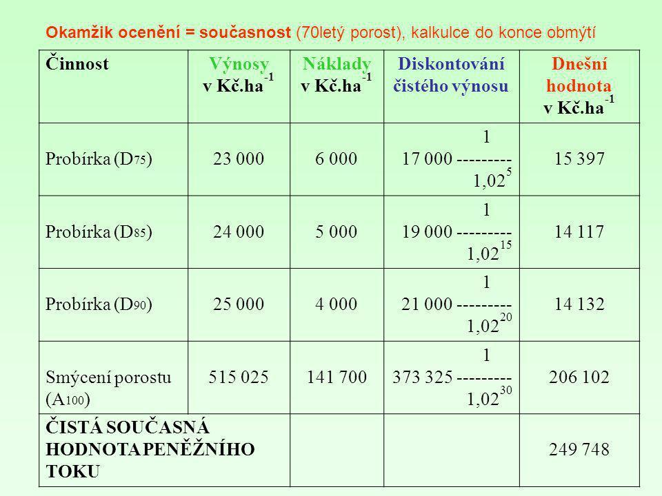 ČinnostVýnosy v Kč.ha -1 Náklady v Kč.ha -1 Diskontování čistého výnosu Dnešní hodnota v Kč.ha -1 Probírka (D 75 )23 0006 000 1 17 000 --------- 1,02
