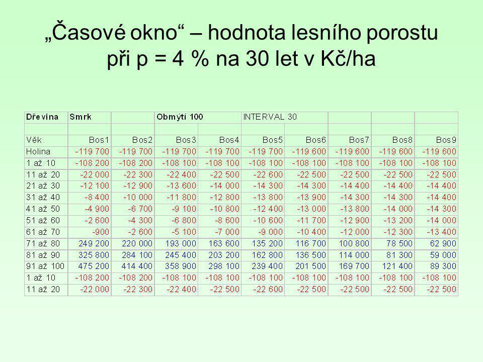 """""""Časové okno"""" – hodnota lesního porostu při p = 4 % na 30 let v Kč/ha"""