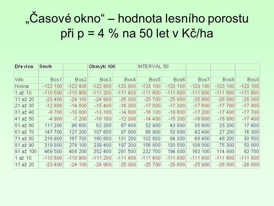 """""""Časové okno"""" – hodnota lesního porostu při p = 4 % na 50 let v Kč/ha"""
