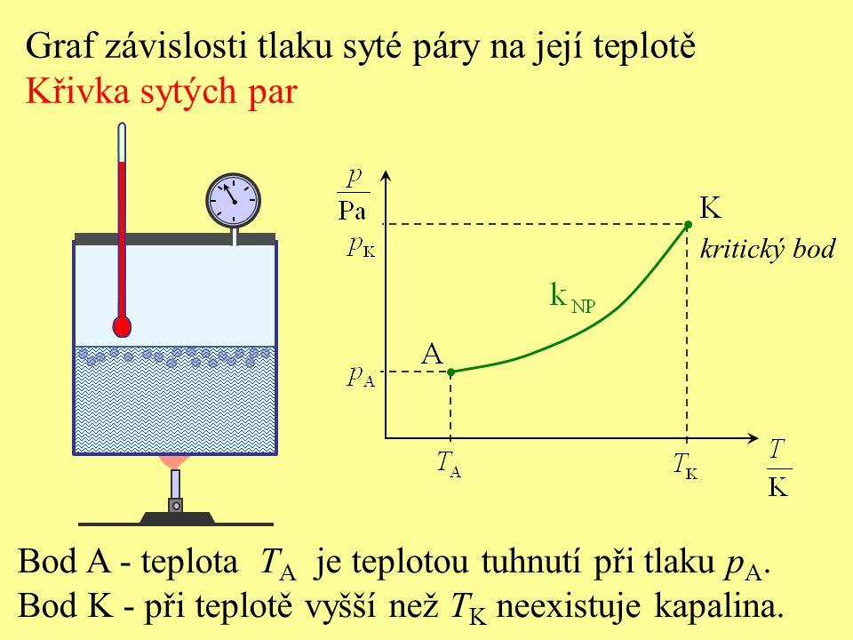 kritický bod Bod A - teplota T A je teplotou tuhnutí při tlaku p A. Bod K - při teplotě vyšší než T K neexistuje kapalina. Graf závislosti tlaku syté