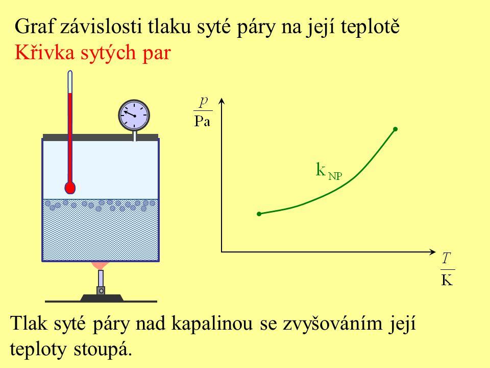 Graf závislosti tlaku syté páry na její teplotě Křivka sytých par Tlak syté páry nad kapalinou se zvyšováním její teploty stoupá.