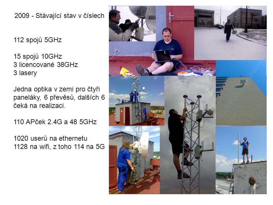 2009 - Stávající stav v číslech 112 spojů 5GHz 15 spojů 10GHz 3 licencované 38GHz 3 lasery Jedna optika v zemi pro čtyři paneláky, 6 převěsů, dalších