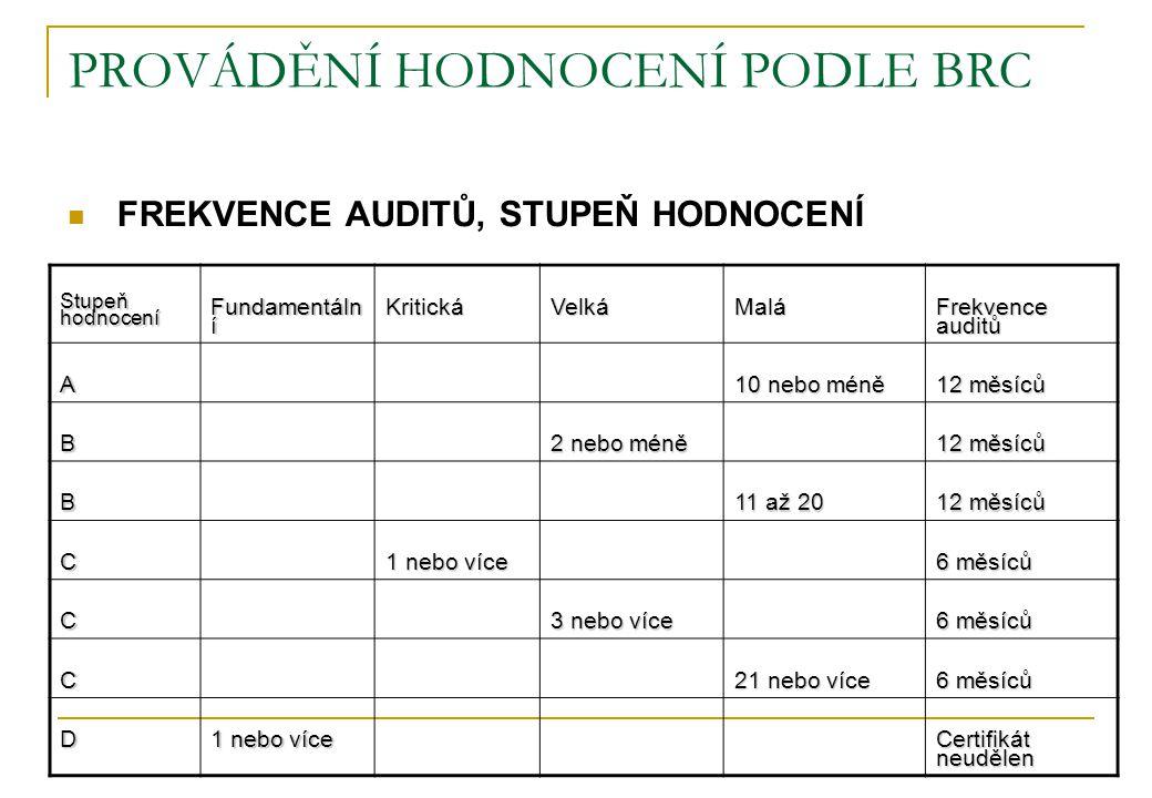PROVÁDĚNÍ HODNOCENÍ PODLE BRC  FREKVENCE AUDITŮ, STUPEŇ HODNOCENÍ Stupeň hodnocení Fundamentáln í KritickáVelkáMalá Frekvence auditů A 10 nebo méně 1