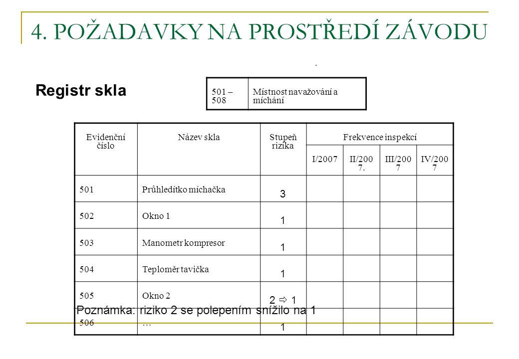 4. POŽADAVKY NA PROSTŘEDÍ ZÁVODU Registr skla Evidenční číslo Název skla Stupeň rizika Frekvence inspekcí I/2007 II/200 7. III/200 7 IV/200 7 501Průhl
